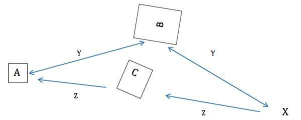 signal rebounding diagram